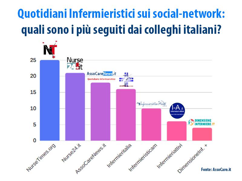 Ecco quali sono i quotidiani infermieristici più seguiti in Italia!