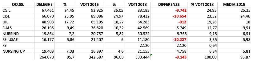 Elezioni RSU 2018: ecco i risultati ufficiosi fornitici da ARAN.