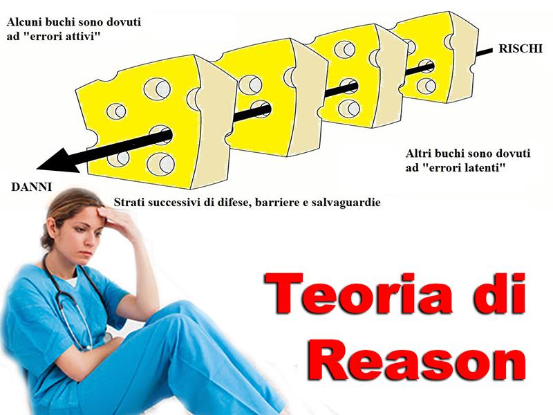 Teoria di Reason: Infermieri, Medici, Professionisti Sanitari ecco come prevenire gli errori.