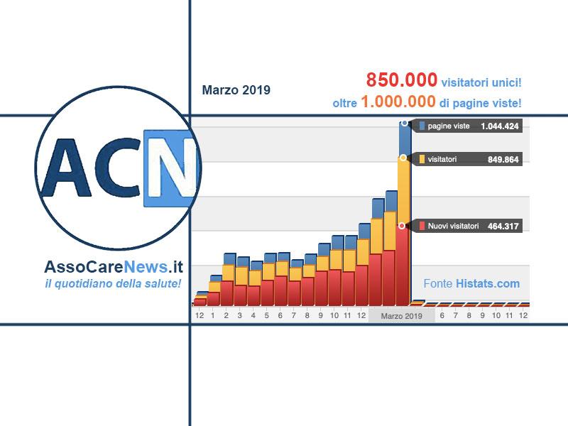 AssoCareNews.it batte tutti i record: 1 milione di pagine viste a marzo 2019!