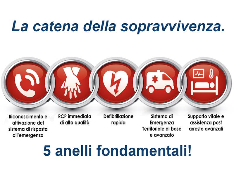 Arresto Cardiaco Improvviso (ACI) ed RCP: i 5 anelli della sopravvivenza.