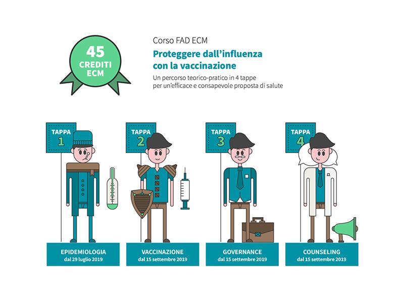 45 Crediti ECM gratis per Infermieri, Medici, Professionisti Sanitari: ecco InfluFad 2019.