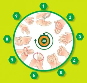 30 secondi e 9 azioni se vi igienizzate le mani con gel alcolico antisettico.