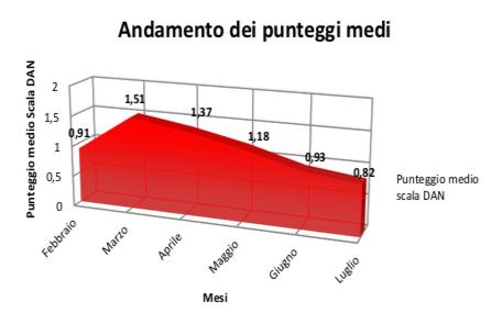 Grafico 1: Andamento dei punteggi medi nel periodo di studio.