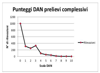 Grafico 2: Punteggi della Scala DAN ottenuti durante l'esecuzione dei prelievi.
