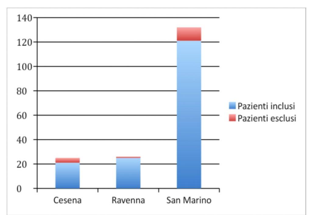 Graf.1: Pazienti esclusi nello studio in riferimento ai vari distretti ospedalieri.