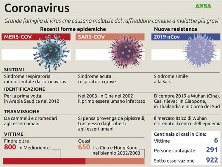 Coronavirs: quali sono i sintomi e come si trasmette. Lo speciale.