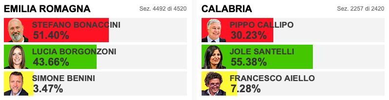 I risultati in Emilia Romagna e in Calabria (Fonte: Ansa).
