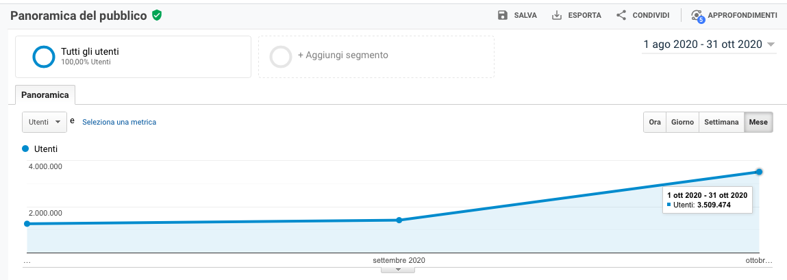Ad ottobre oltre 3.500.000 visitatori unici per AssoCareNews.it (fonte Google Analytics).