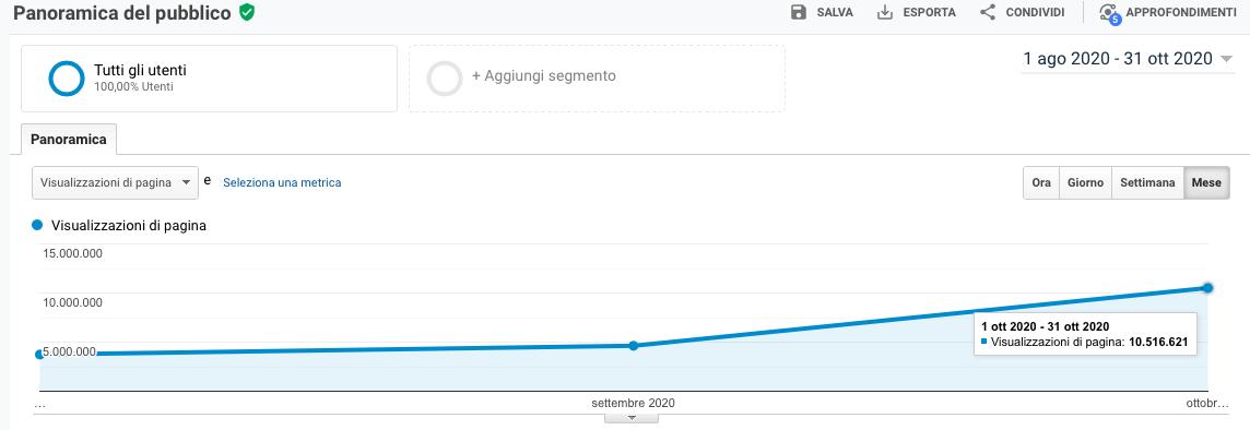 Ad ottobre oltre 10.500.000 visitatori totali per AssoCareNews.it (fonte Google Analytics).