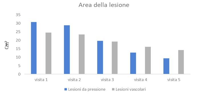 Figura 1. Modifica della zona LDP e LV dalla visita 1 alla visita 5.