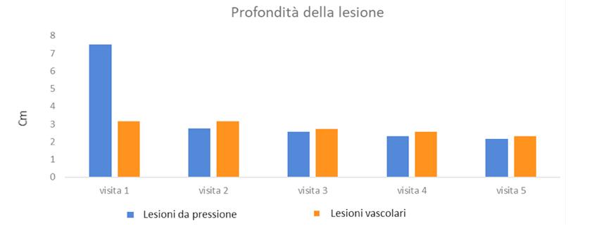 Figura 2. Modifica della profondità LDP e LV dalla visita 1 alla visita 5.