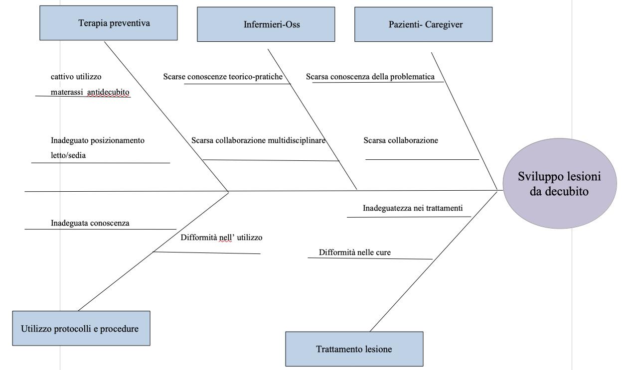 Prevenzione e cura delle lesioni da decubito nei Pazienti allettati.