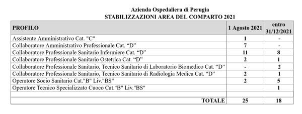 stabilizzazione ospedale perugia